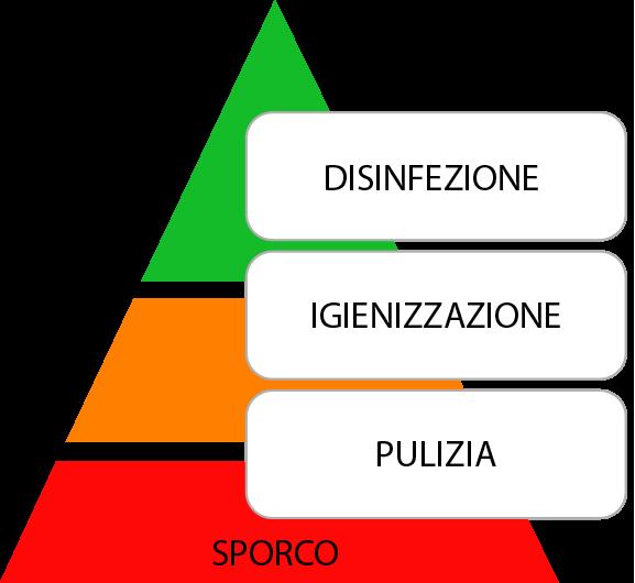 piramide-pulire-igienizzare-disinfettare